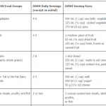 The DASH Diet Eating Plan (1)