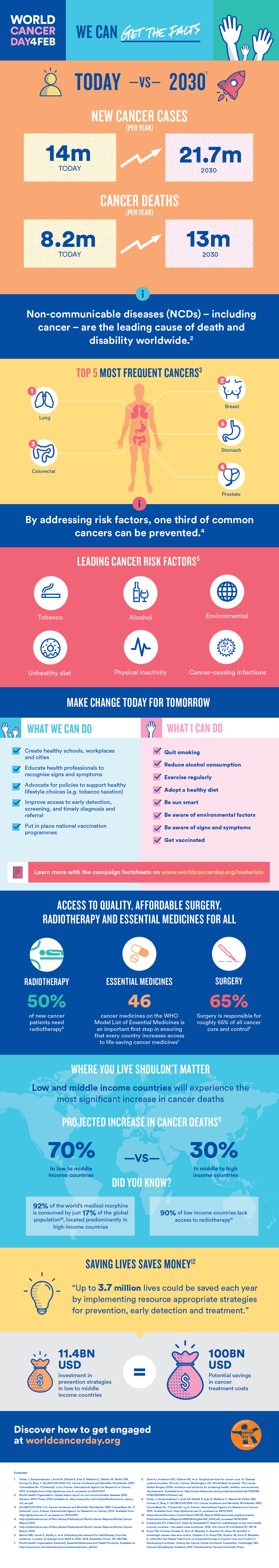 World Cancer Day 2017_Infographic-fact-sheet_FA