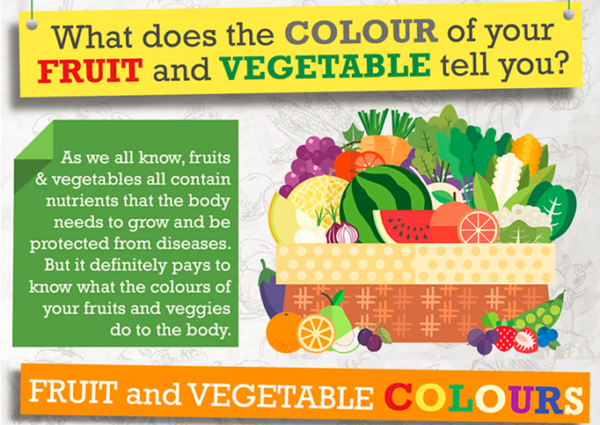 Colour of food