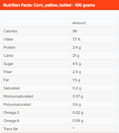 corn nutritional profile